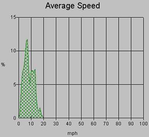 average wind speed