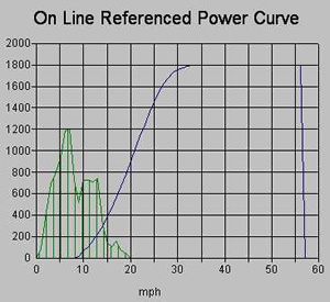 Power Curve Graph