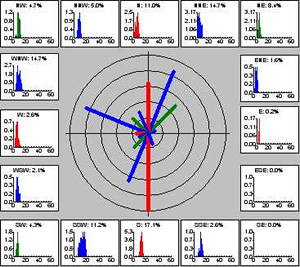 Wind Rose Graph